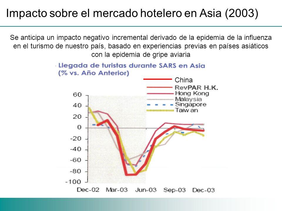 Impacto sobre el mercado hotelero en Asia (2003) Se anticipa un impacto negativo incremental derivado de la epidemia de la influenza en el turismo de nuestro país, basado en experiencias previas en países asiáticos con la epidemia de gripe aviaria China