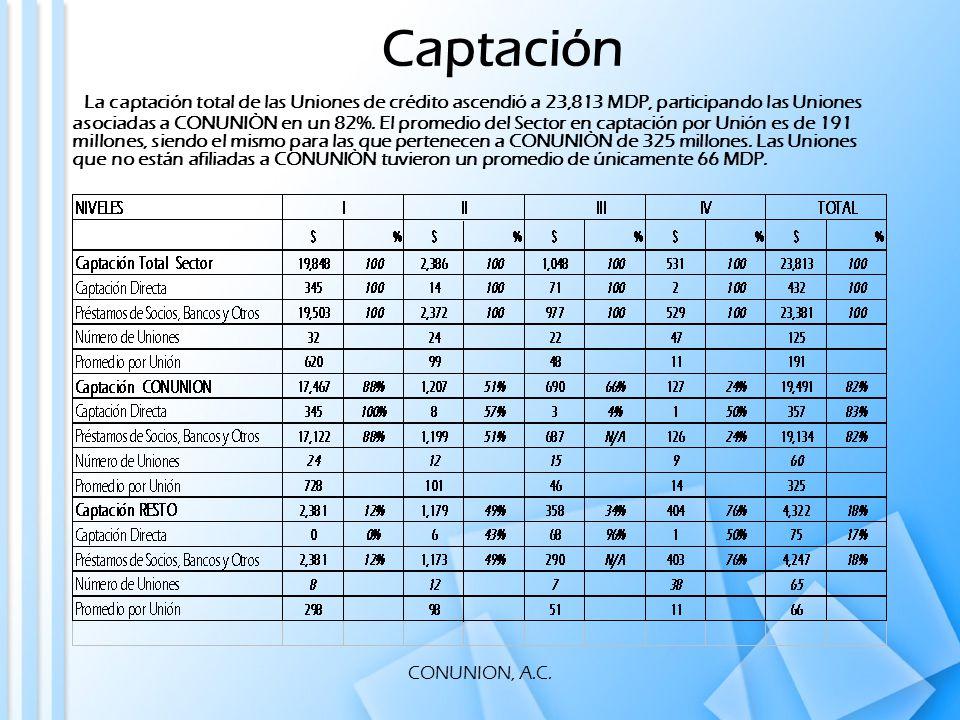 CONUNION, A.C.