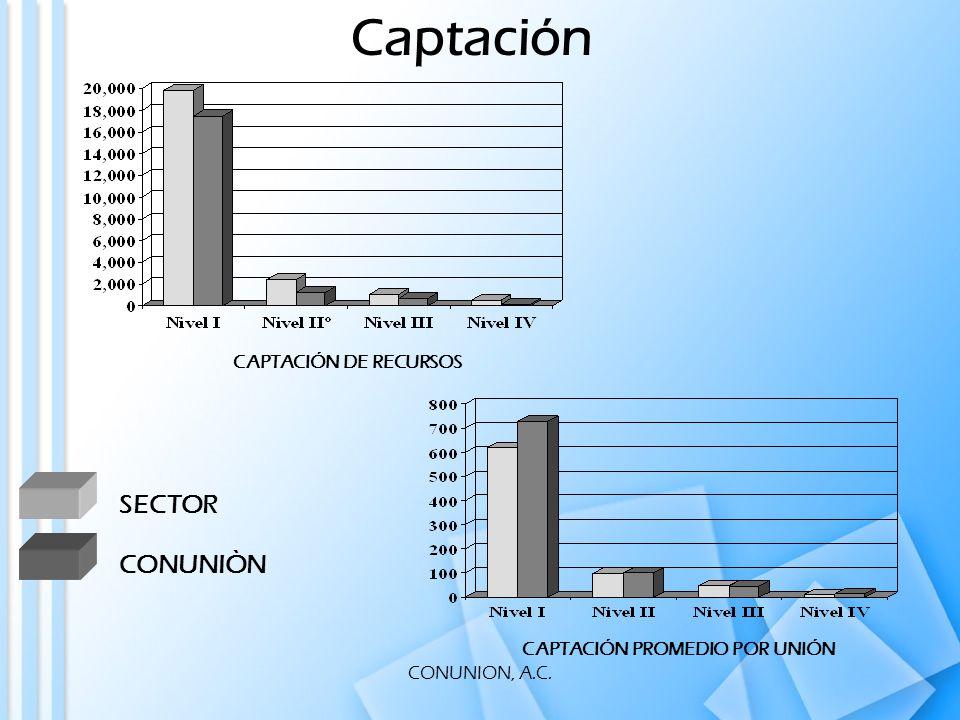 CONUNION, A.C. CAPTACIÓN DE RECURSOS CAPTACIÓN PROMEDIO POR UNIÓN Captación SECTOR CONUNIÒN