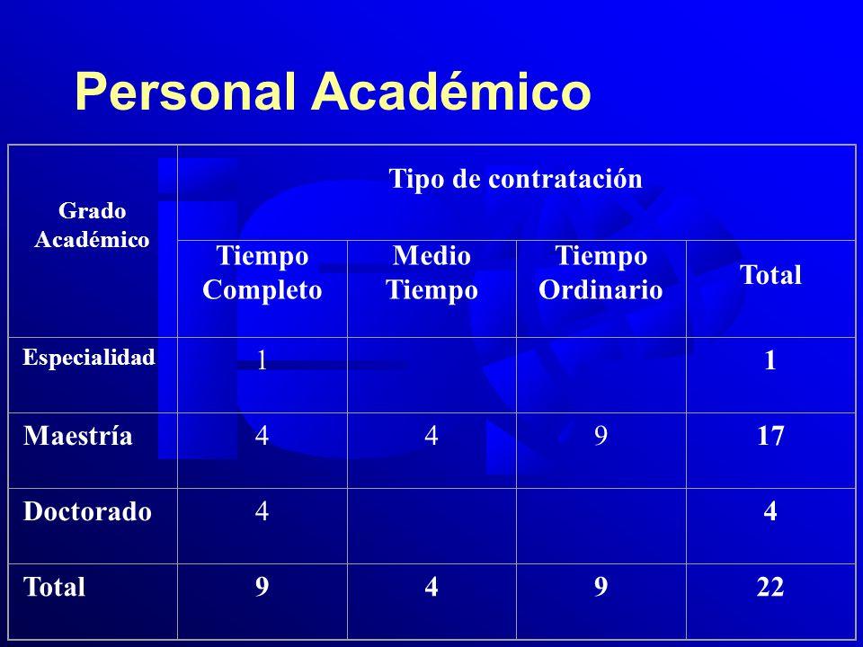 Personal Académico Grado Académico Tipo de contratación Tiempo Completo Medio Tiempo Tiempo Ordinario Total Especialidad 1 1 Maestría44917 Doctorado4 4 Total94922
