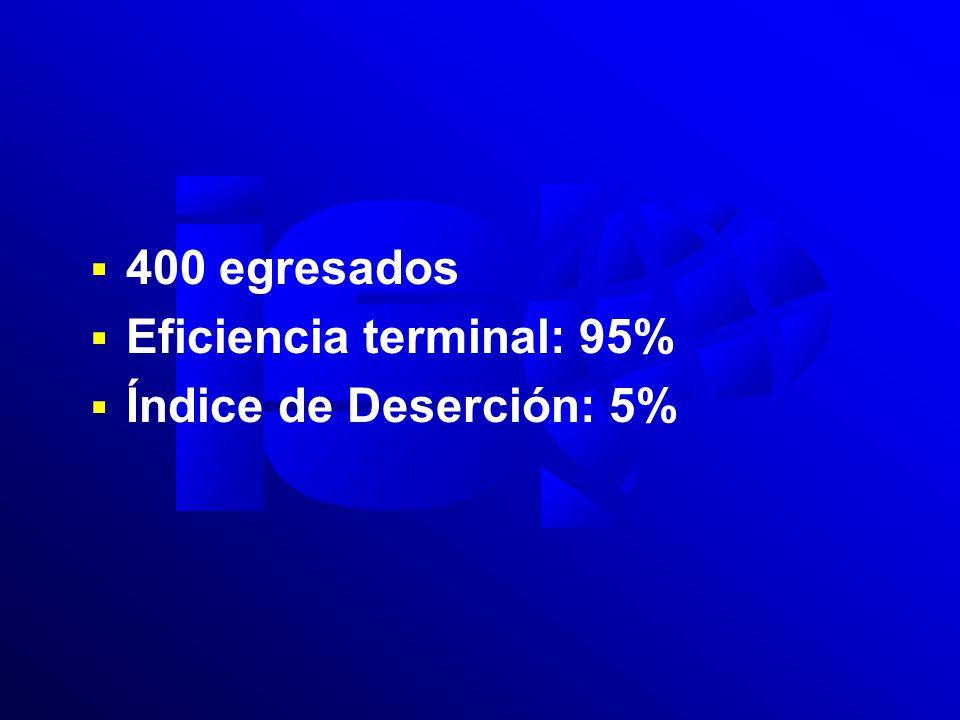 400 egresados Eficiencia terminal: 95% Índice de Deserción: 5%