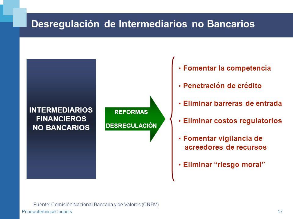 PricewaterhouseCoopers17 Desregulación de Intermediarios no Bancarios Fuente: Comisión Nacional Bancaria y de Valores (CNBV) INTERMEDIARIOS FINANCIERO