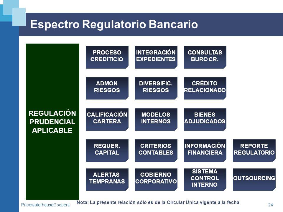 PricewaterhouseCoopers24 Espectro Regulatorio Bancario REGULACIÓN PRUDENCIAL APLICABLE Nota: La presente relación sólo es de la Circular Única vigente