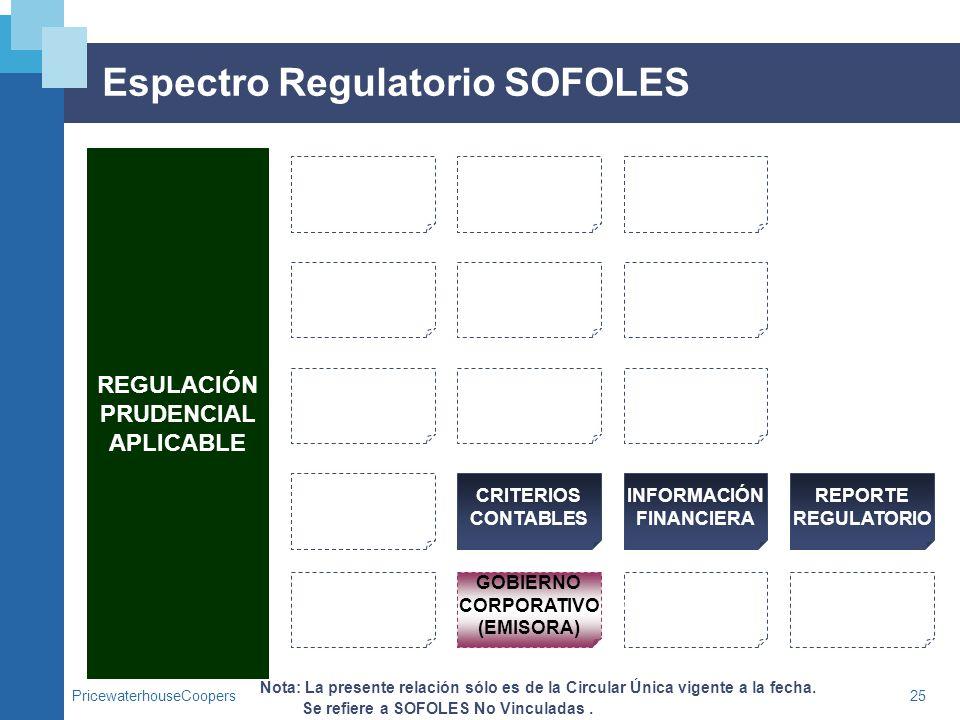 PricewaterhouseCoopers25 Espectro Regulatorio SOFOLES REGULACIÓN PRUDENCIAL APLICABLE Nota: La presente relación sólo es de la Circular Única vigente