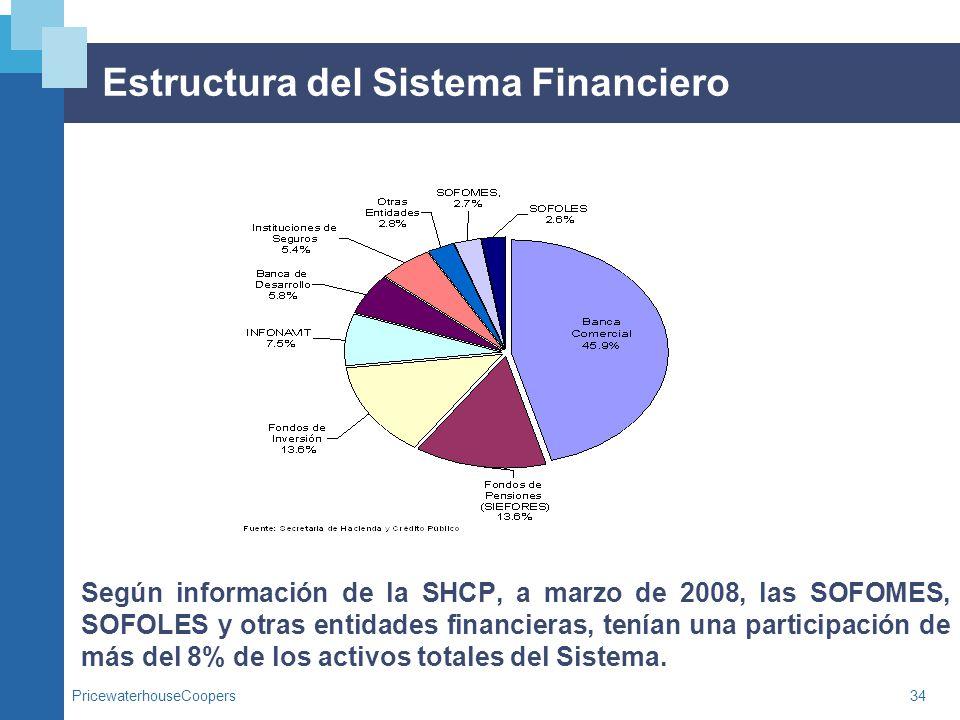 PricewaterhouseCoopers34 Estructura del Sistema Financiero Según información de la SHCP, a marzo de 2008, las SOFOMES, SOFOLES y otras entidades finan