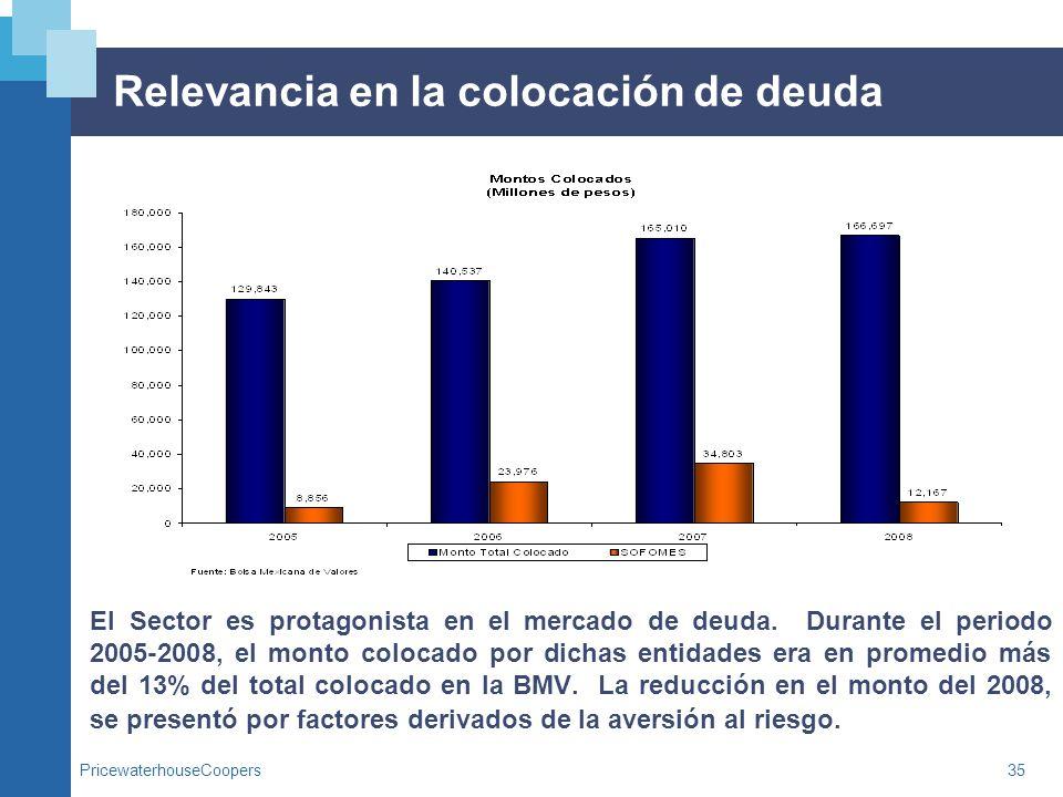 PricewaterhouseCoopers35 Relevancia en la colocación de deuda El Sector es protagonista en el mercado de deuda. Durante el periodo 2005-2008, el monto