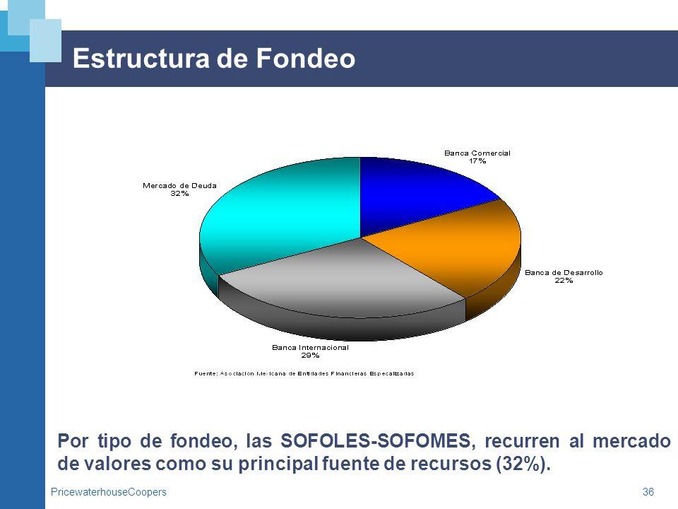 PricewaterhouseCoopers36 Estructura de Fondeo Por tipo de fondeo, las SOFOLES-SOFOMES, recurren al mercado de valores como su principal fuente de recu