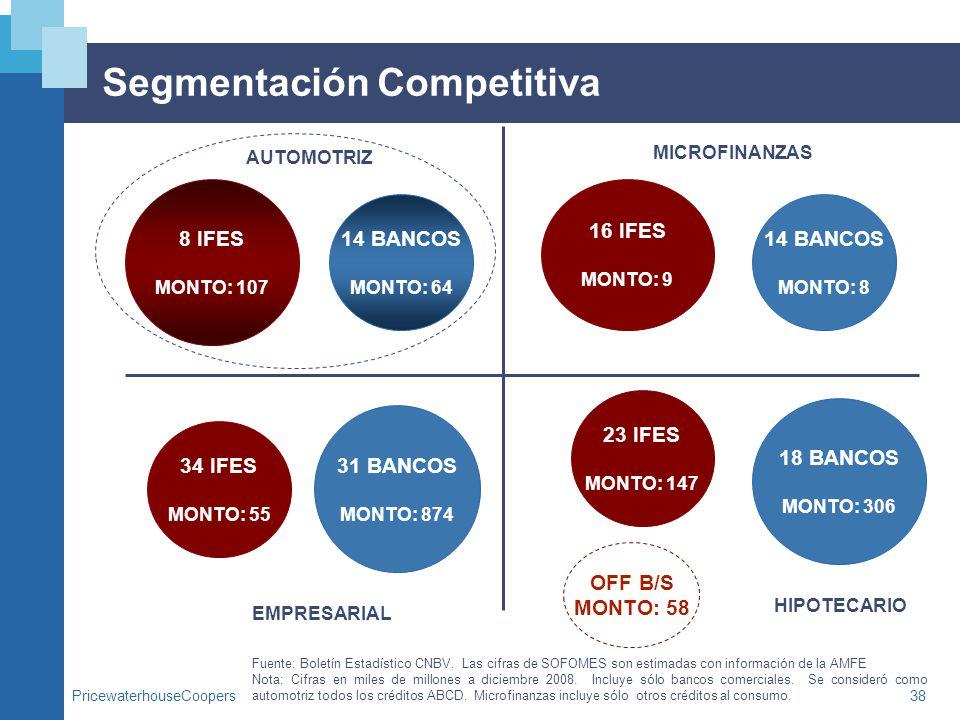 PricewaterhouseCoopers38 Segmentación Competitiva AUTOMOTRIZ MICROFINANZAS EMPRESARIAL HIPOTECARIO Fuente: Boletín Estadístico CNBV. Las cifras de SOF