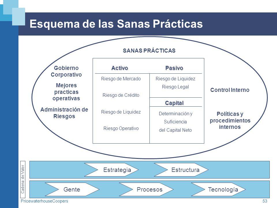 PricewaterhouseCoopers53 Esquema de las Sanas Prácticas Gente Procesos Tecnología Estrategia Estructura Cadena de Valor Activo Pasivo Capital SANAS PR