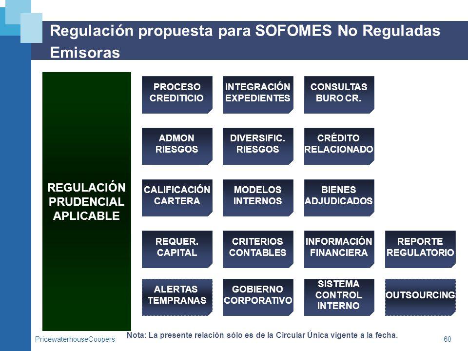 PricewaterhouseCoopers60 Regulación propuesta para SOFOMES No Reguladas Emisoras REGULACIÓN PRUDENCIAL APLICABLE Nota: La presente relación sólo es de