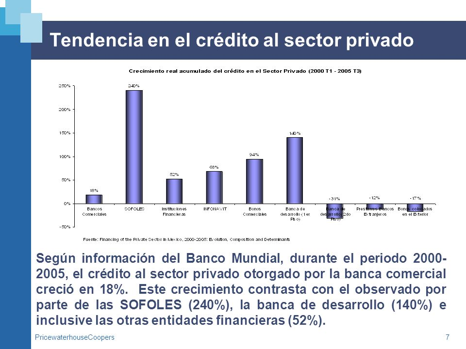 PricewaterhouseCoopers8 Restricciones en el acceso al crédito bancario La misma encuesta del Banco Mundial, señala que, al cierre de 2005, la principal restricción en el otorgamiento del crédito bancario es el nivel de tasas de interés, en tanto que el segundo lugar, lo ocupa el historial crediticio del acreditado.