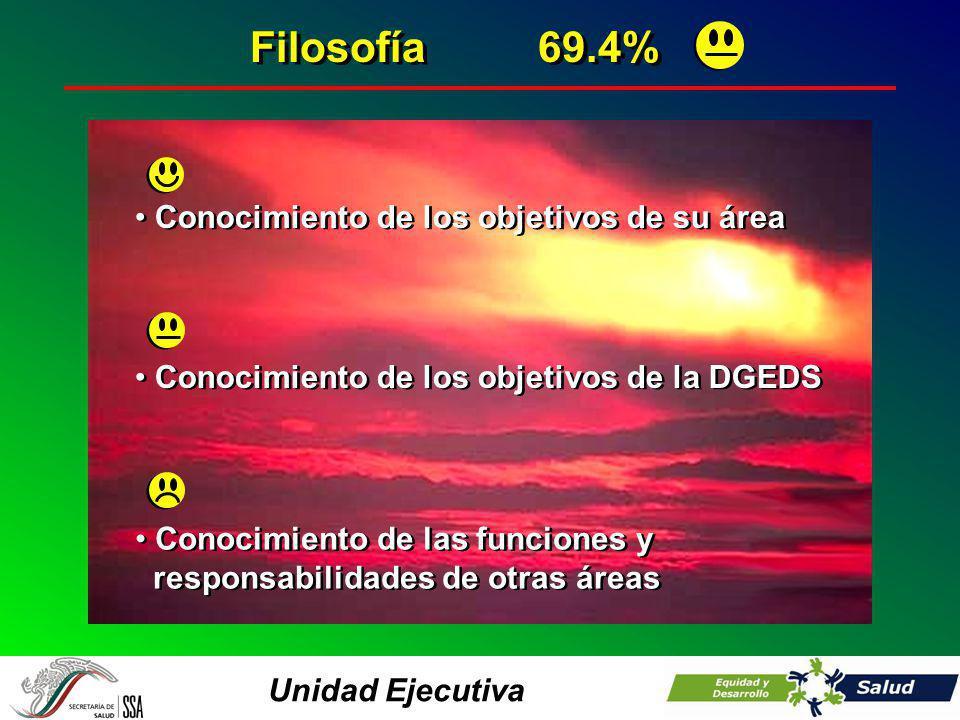 Unidad Ejecutiva Filosofía69.4% Conocimiento de los objetivos de su área Conocimiento de los objetivos de la DGEDS Conocimiento de las funciones y res