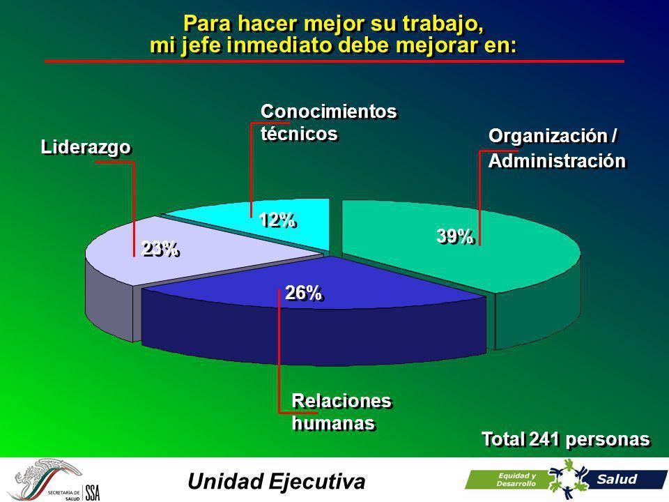 Unidad Ejecutiva Para hacer mejor su trabajo, mi jefe inmediato debe mejorar en: Para hacer mejor su trabajo, mi jefe inmediato debe mejorar en: Total