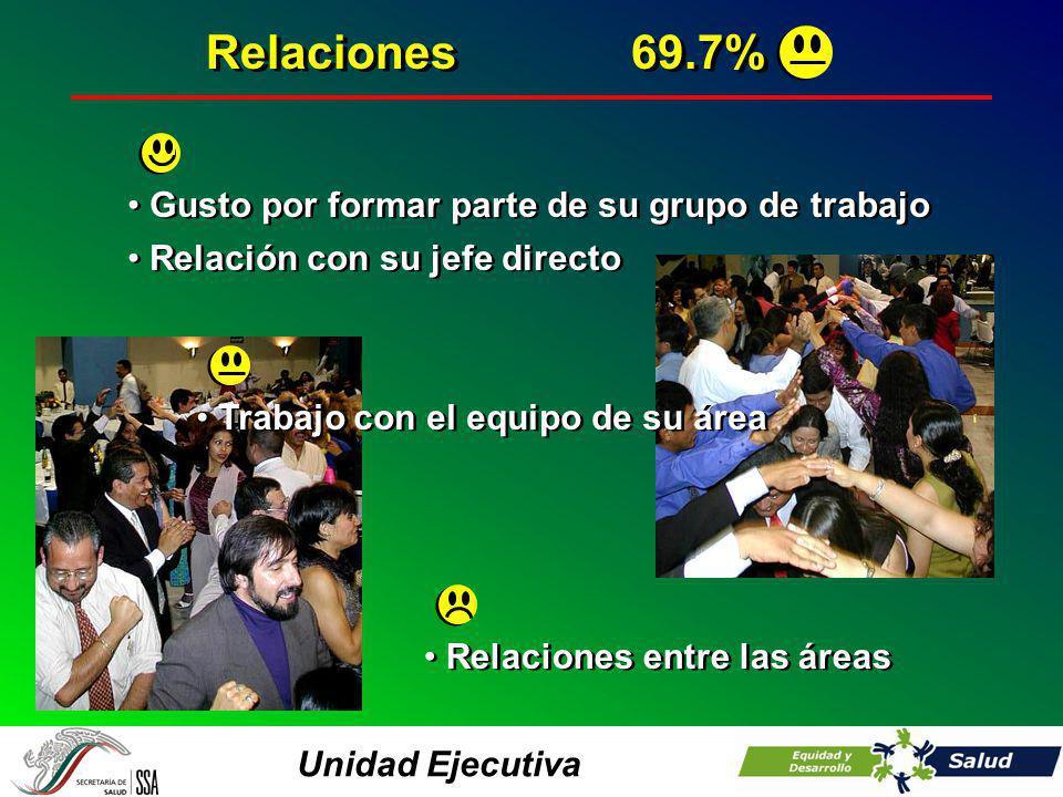 Unidad Ejecutiva Gusto por formar parte de su grupo de trabajo Relación con su jefe directo Relaciones69.7% Trabajo con el equipo de su área Relaciones entre las áreas