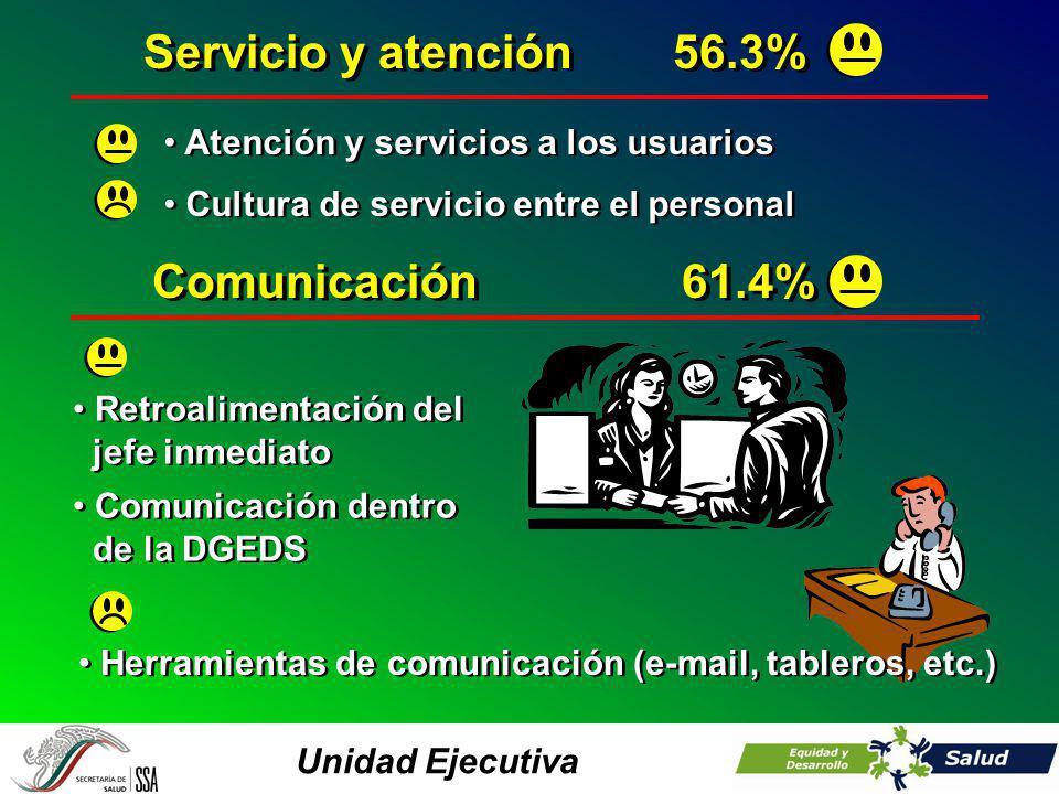 Unidad Ejecutiva Servicio y atención56.3% Atención y servicios a los usuarios Cultura de servicio entre el personal Comunicación61.4% Retroalimentación del jefe inmediato Retroalimentación del jefe inmediato Comunicación dentro de la DGEDS Comunicación dentro de la DGEDS Herramientas de comunicación (e-mail, tableros, etc.)