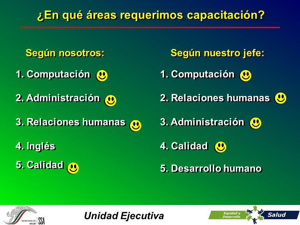 Unidad Ejecutiva ¿En qué áreas requerimos capacitación? 1. Computación 2. Administración 3. Relaciones humanas 4. Inglés 1. Computación 2. Administrac