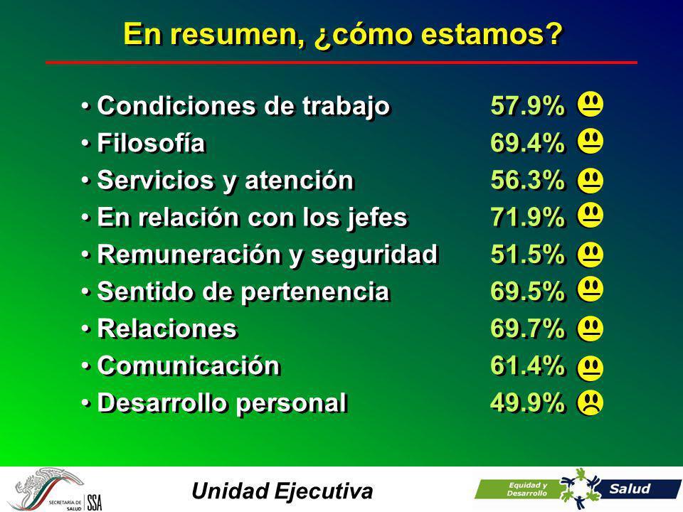 Unidad Ejecutiva En resumen, ¿cómo estamos? Condiciones de trabajo57.9% Filosofía69.4% Servicios y atención56.3% En relación con los jefes71.9% Remune