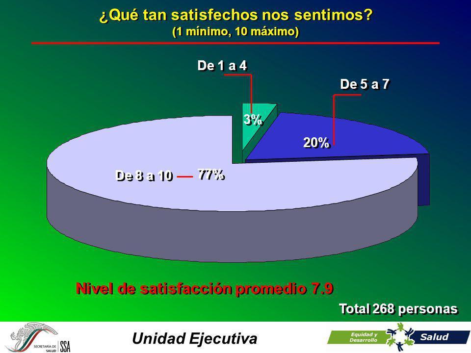 Unidad Ejecutiva ¿Qué tan satisfechos nos sentimos? (1 mínimo, 10 máximo) ¿Qué tan satisfechos nos sentimos? (1 mínimo, 10 máximo) Total 268 personas