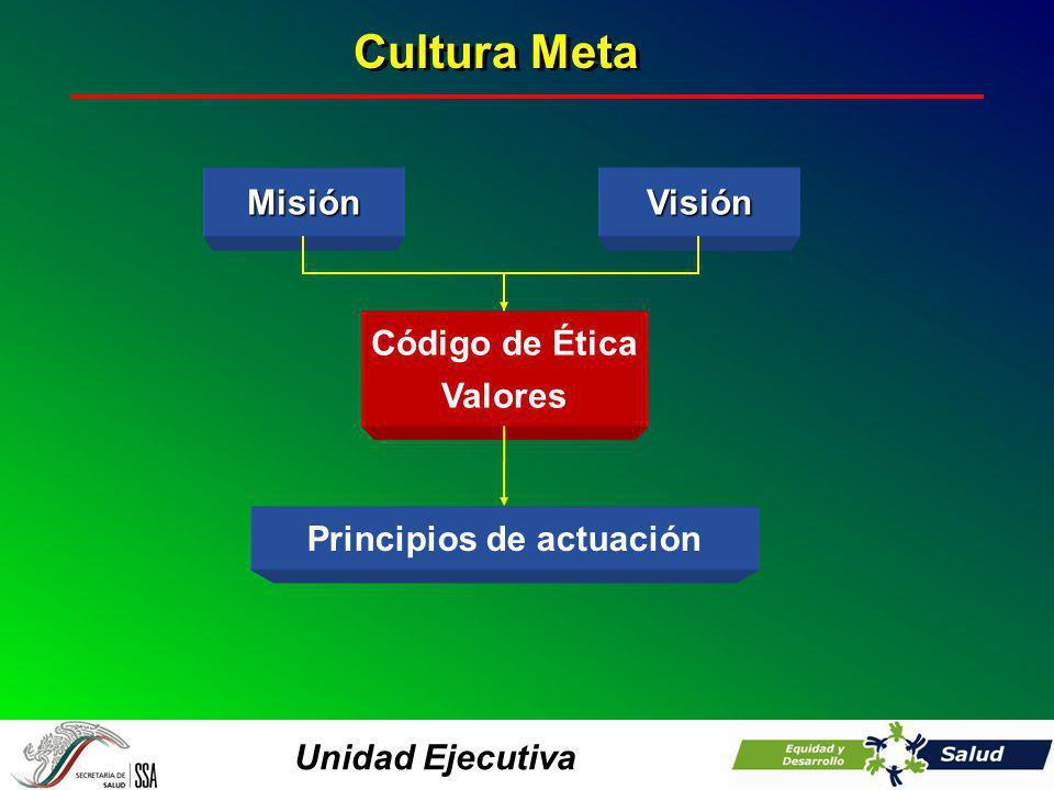 Unidad Ejecutiva Cultura Meta Principios de actuación Código de Ética ValoresVisiónMisión
