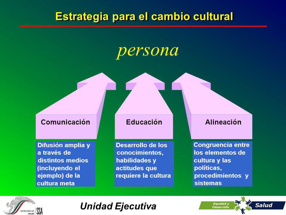 Unidad Ejecutiva ComunicaciónEducaciónAlineación Difusión amplia y a través de distintos medios (incluyendo el ejemplo) de la cultura meta Desarrollo de los conocimientos, habilidades y actitudes que requiere la cultura Congruencia entre los elementos de cultura y las políticas, procedimientos y sistemas Estrategia para el cambio cultural persona