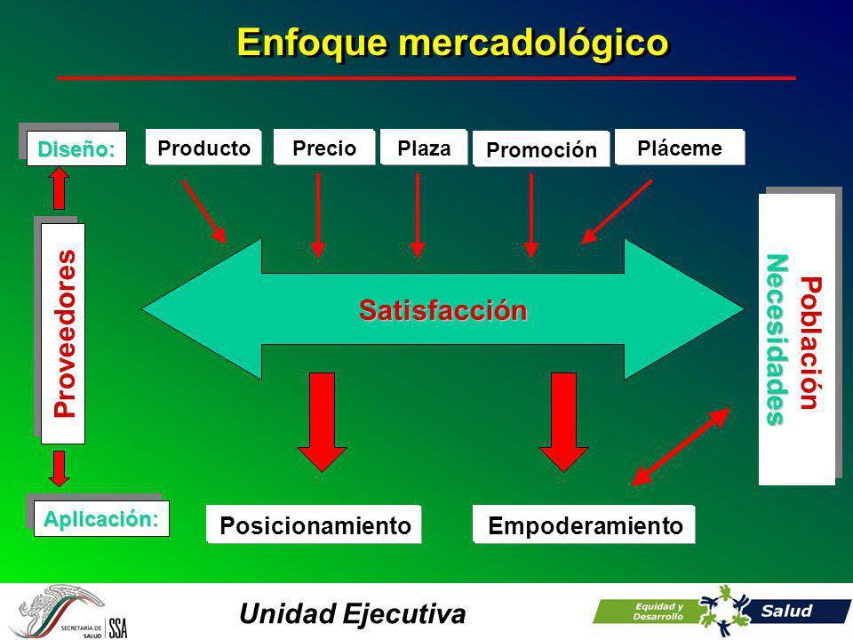 Unidad Ejecutiva Satisfacción PosicionamientoEmpoderamiento Proveedores Diseño: Aplicación: ProductoPlácemePrecioPlaza Promoción Población Necesidades Población Necesidades Enfoque mercadológico