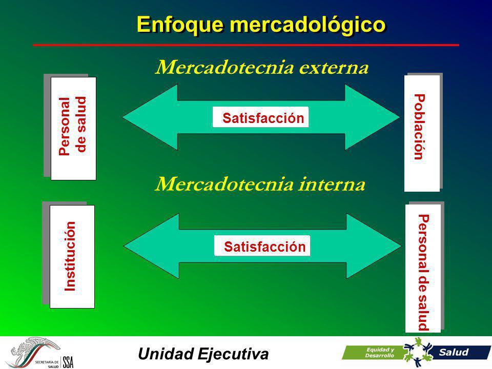Unidad Ejecutiva Personal de salud Satisfacción Población Necesidades Población Mercadotecnia externa Institución Satisfacción Población Necesidades Personal de salud Mercadotecnia interna Enfoque mercadológico