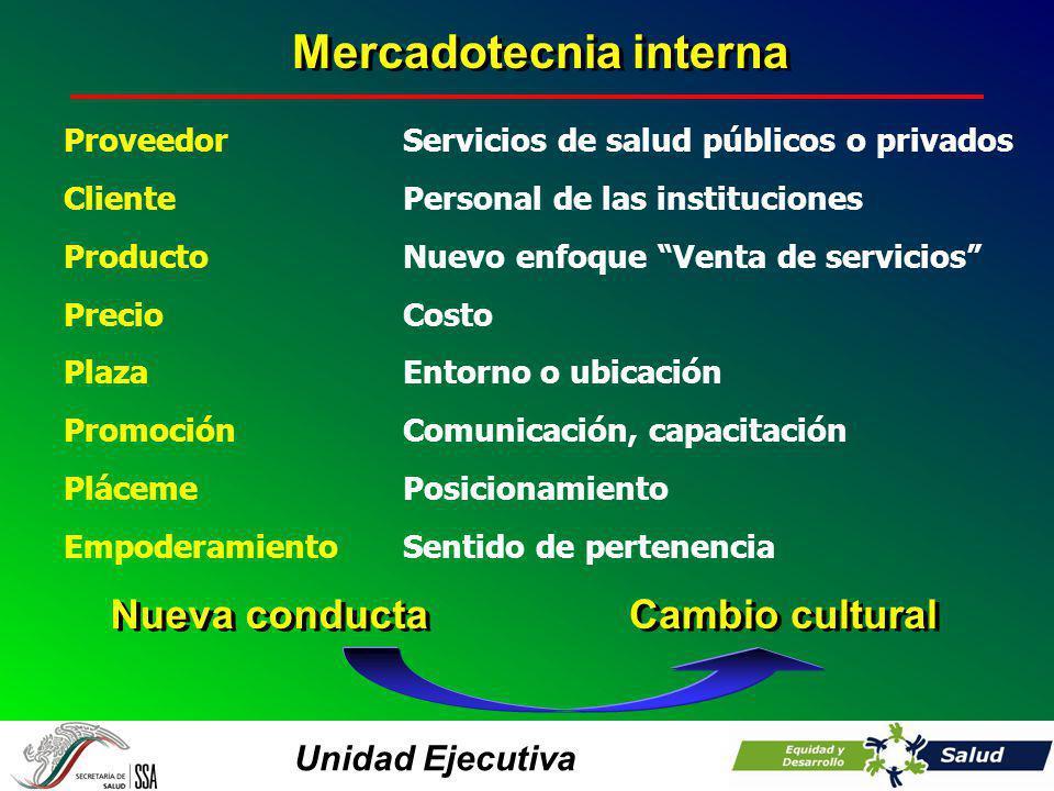 Unidad Ejecutiva Proveedor Cliente Producto Precio Plaza Promoción Pláceme Empoderamiento Servicios de salud públicos o privados Personal de las insti