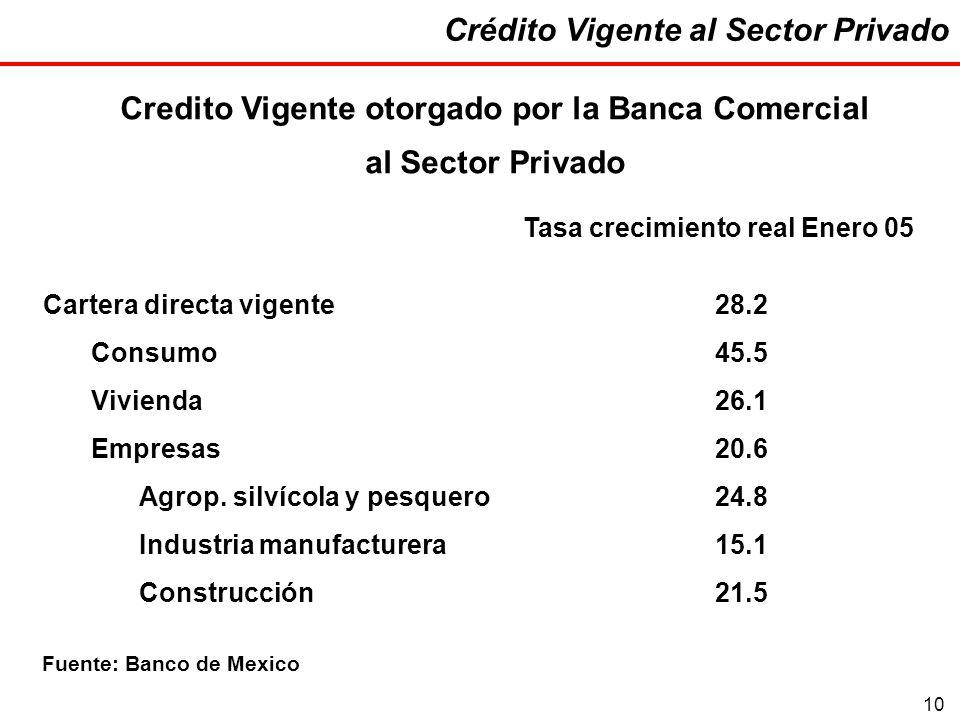 10 Crédito Vigente al Sector Privado Tasa crecimiento real Enero 05 Cartera directa vigente28.2 Consumo45.5 Vivienda26.1 Empresas20.6 Agrop.
