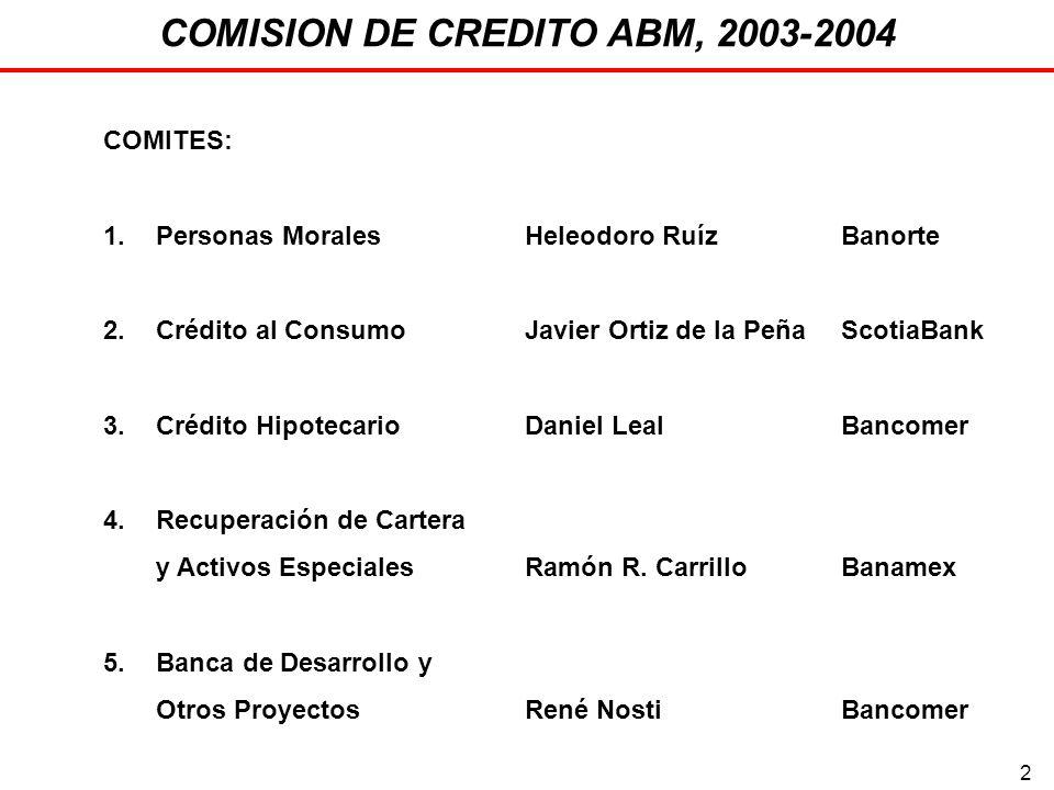 2 COMISION DE CREDITO ABM, 2003-2004 COMITES: 1.Personas MoralesHeleodoro RuízBanorte 2.Crédito al ConsumoJavier Ortiz de la PeñaScotiaBank 3.Crédito HipotecarioDaniel LealBancomer 4.Recuperación de Cartera y Activos EspecialesRamón R.