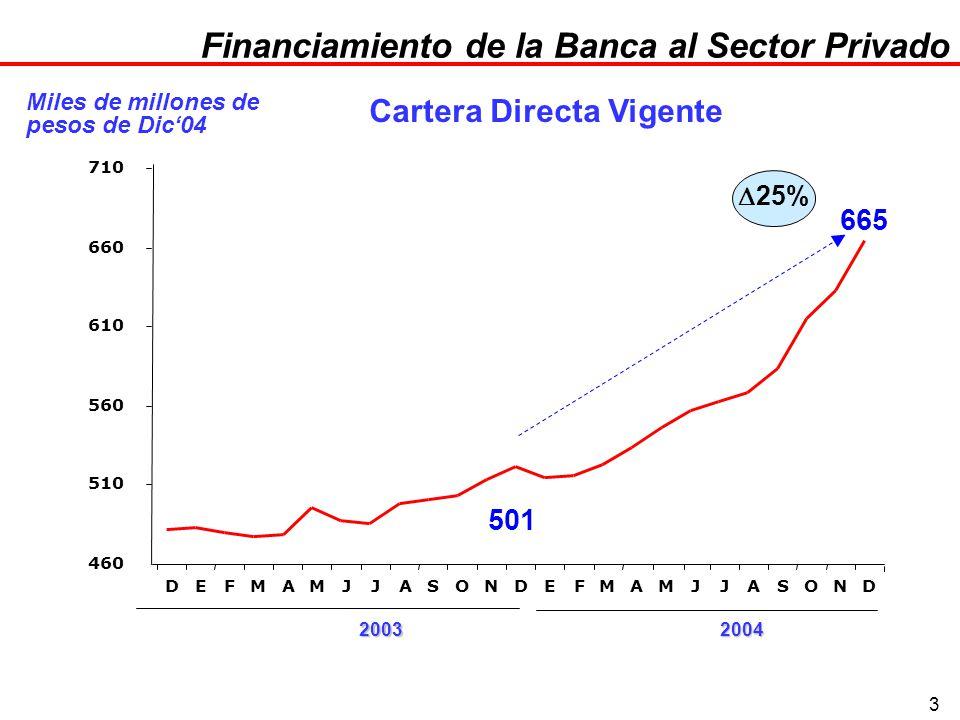 3 Financiamiento de la Banca al Sector Privado 501 665 460 510 560 610 660 710 DEFMAMJJASONDEFMAMJJASOND 25% Fuente: Banxico Miles de millones de pesos de Dic04 Cartera Directa Vigente 20032004