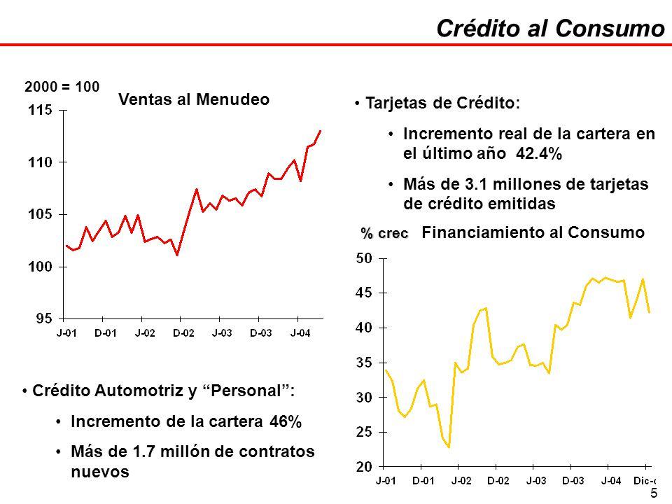 5 Crédito al Consumo Ventas al Menudeo Financiamiento al Consumo Tarjetas de Crédito: Incremento real de la cartera en el último año 42.4% Más de 3.1 millones de tarjetas de crédito emitidas Crédito Automotriz y Personal: Incremento de la cartera 46% Más de 1.7 millón de contratos nuevos 2000 = 100 % crec