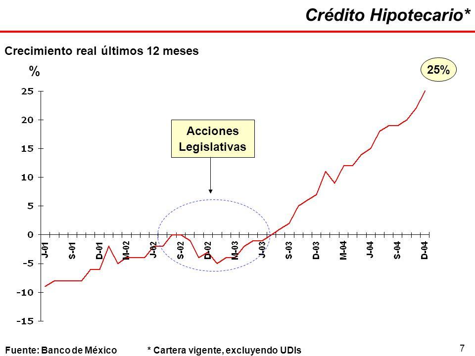7 Crédito Hipotecario* Fuente: Banco de México* Cartera vigente, excluyendo UDIs Crecimiento real últimos 12 meses % Acciones Legislativas 25%