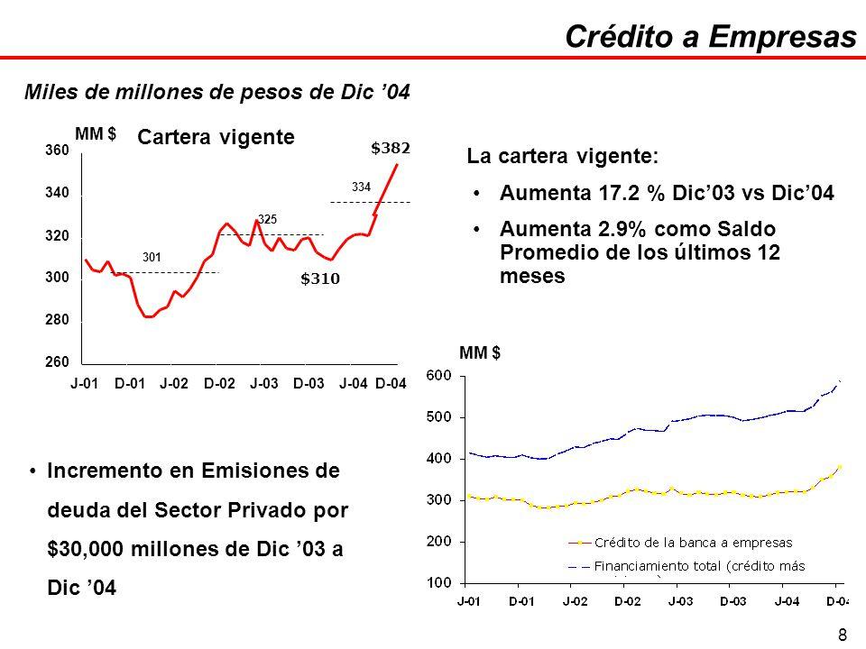 8 La cartera vigente: Aumenta 17.2 % Dic03 vs Dic04 Aumenta 2.9% como Saldo Promedio de los últimos 12 meses Incremento en Emisiones de deuda del Sect