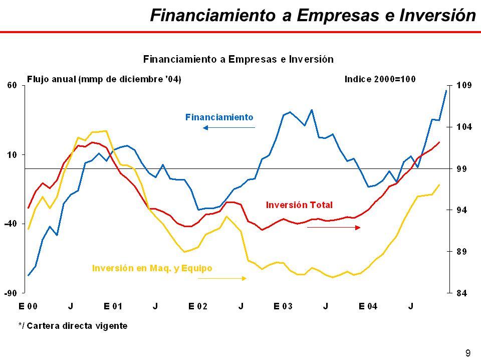 9 Financiamiento a Empresas e Inversión