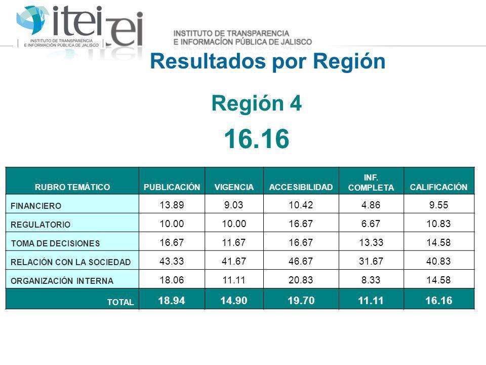 Resultados por Región Región 4 16.16 RUBRO TEMÁTICOPUBLICACIÓNVIGENCIAACCESIBILIDAD INF. COMPLETACALIFICACIÓN FINANCIERO 13.899.0310.424.869.55 REGULA
