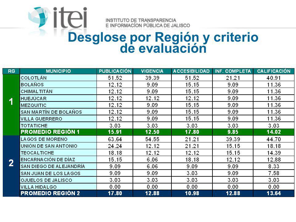 Desglose por Región y criterio de evaluación