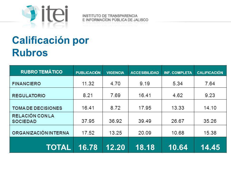 Calificación por Rubros RUBRO TEMÁTICO PUBLICACIÓNVIGENCIAACCESIBILIDADINF. COMPLETACALIFICACIÓN FINANCIERO 11.324.709.195.347.64 REGULATORIO 8.217.69