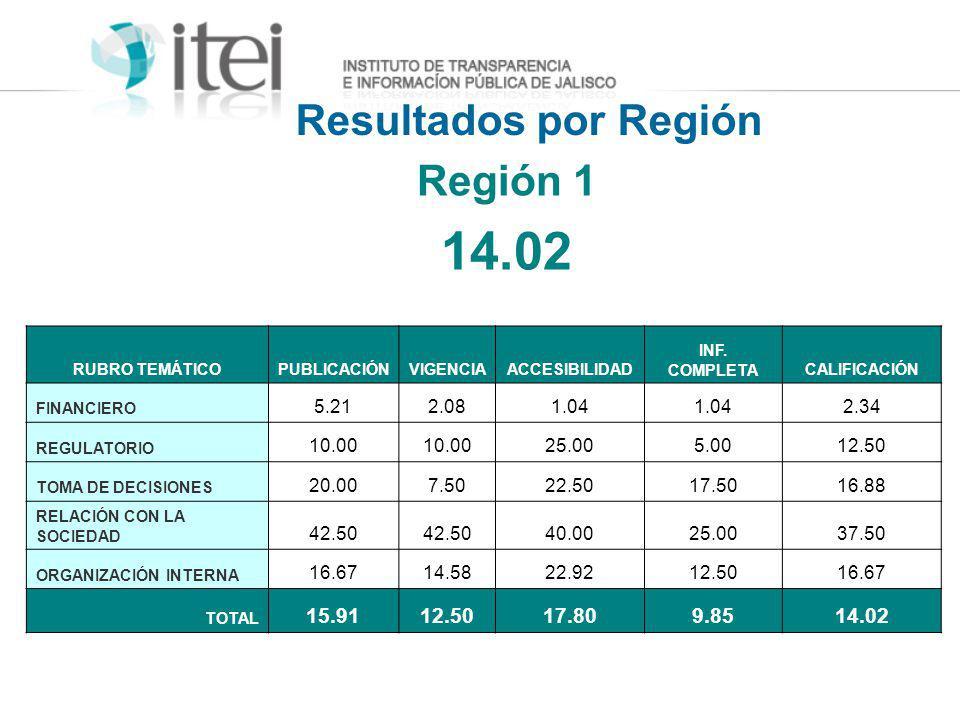 Resultados por Región RUBRO TEMÁTICOPUBLICACIÓNVIGENCIAACCESIBILIDAD INF. COMPLETACALIFICACIÓN FINANCIERO 5.212.081.04 2.34 REGULATORIO 10.00 25.005.0