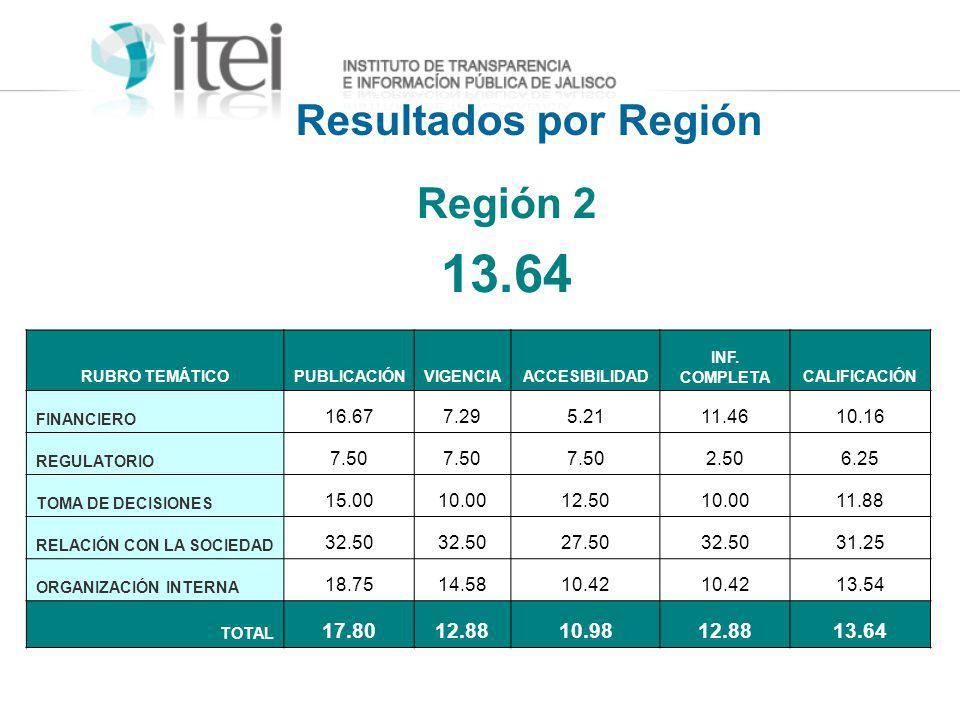 Resultados por Región Región 2 13.64 RUBRO TEMÁTICOPUBLICACIÓNVIGENCIAACCESIBILIDAD INF. COMPLETACALIFICACIÓN FINANCIERO 16.677.295.2111.4610.16 REGUL