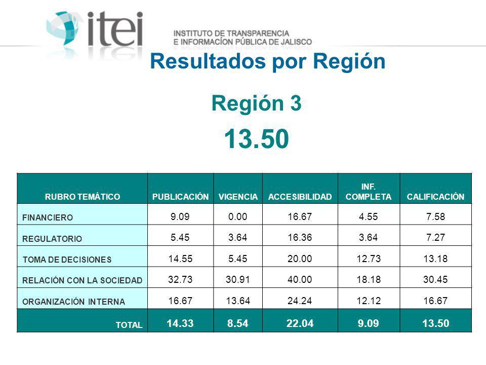 Resultados por Región Región 3 13.50 RUBRO TEMÁTICOPUBLICACIÓNVIGENCIAACCESIBILIDAD INF. COMPLETACALIFICACIÓN FINANCIERO 9.090.0016.674.557.58 REGULAT