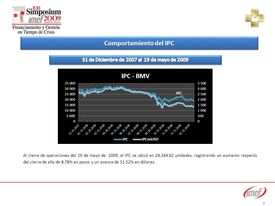 Comportamiento del IPC Al cierre de operaciones del 19 de mayo de 2009, el IPC se ubicó en 24,344.62 unidades, registrando un aumento respecto del cierre de año de 8.78% en pesos y un avance de 11.52% en dólares.