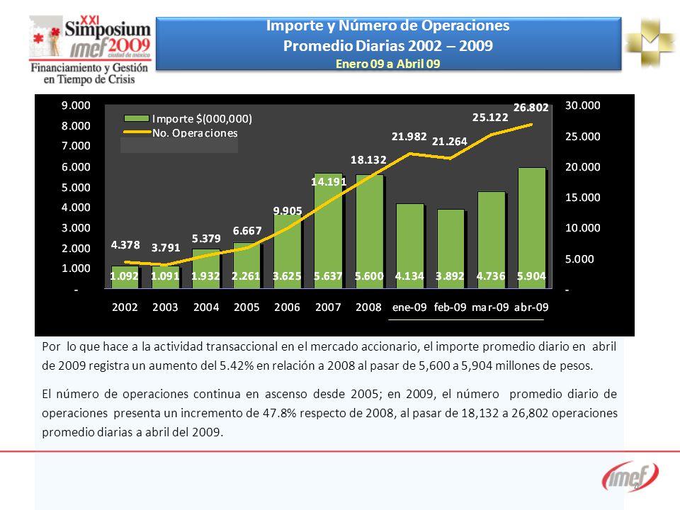 4 Importe y Número de Operaciones Promedio Diarias 2002 – 2009 Enero 09 a Abril 09 Importe y Número de Operaciones Promedio Diarias 2002 – 2009 Enero 09 a Abril 09 Por lo que hace a la actividad transaccional en el mercado accionario, el importe promedio diario en abril de 2009 registra un aumento del 5.42% en relación a 2008 al pasar de 5,600 a 5,904 millones de pesos.