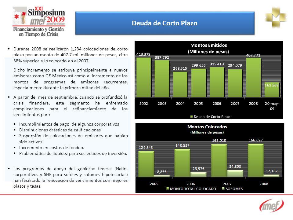 8 Durante 2008 se realizaron 1,234 colocaciones de corto plazo por un monto de 407.7 mil millones de pesos, cifra 38% superior a lo colocado en el 2007.