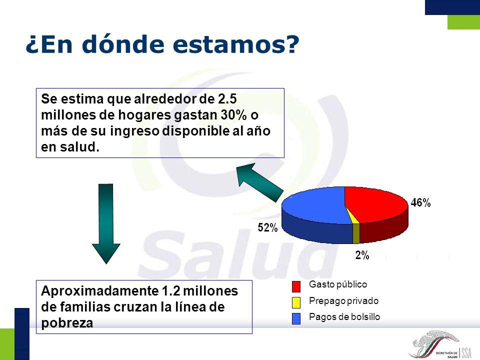 ¿En dónde estamos? Gasto público Prepago privado Pagos de bolsillo Se estima que alrededor de 2.5 millones de hogares gastan 30% o más de su ingreso d