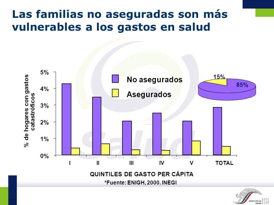 QUINTILES DE GASTO PER CÁPITA *Fuente: ENIGH, 2000. INEGI 0% 1% 2% 3% 4% 5% IIIIVTOTAL % de hogares con gastos catastróficos IIIV No asegurados Asegur