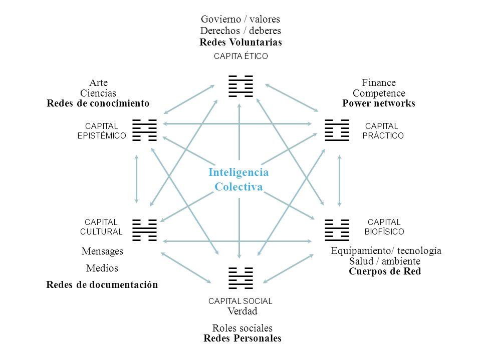 Finance Competence Power networks Govierno / valores Derechos / deberes Redes Voluntarias Arte Ciencias Redes de conocimiento Mensages Medios Redes de