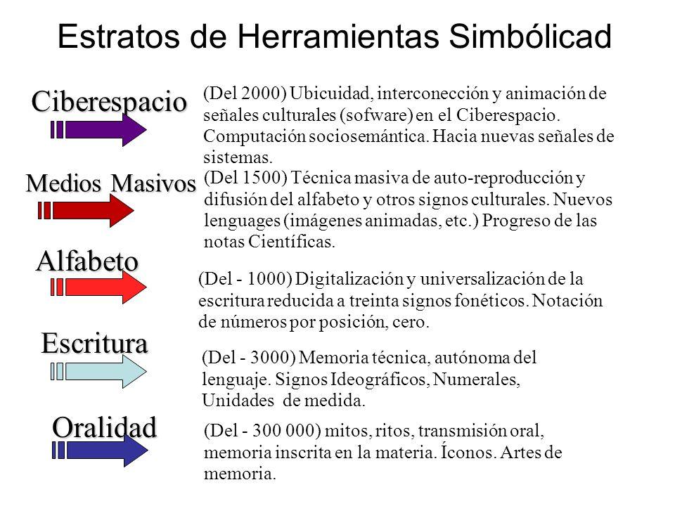 Estratos de Herramientas Simbólicad (Del 2000) Ubicuidad, interconección y animación de señales culturales (sofware) en el Ciberespacio. Computación s