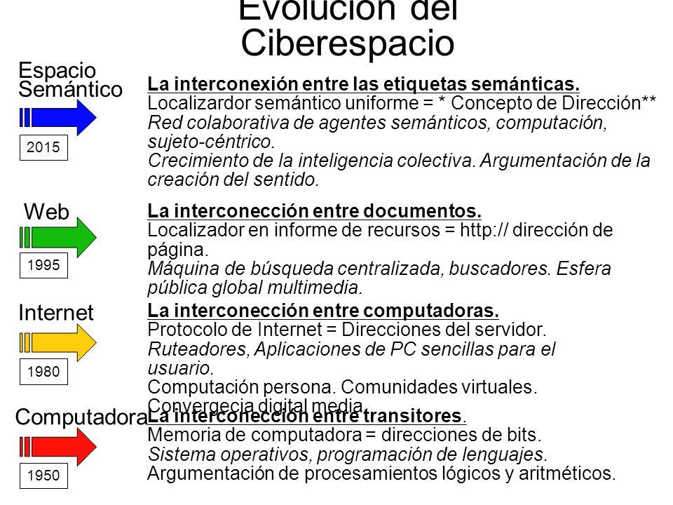 Evolución del Ciberespacio Computadora La interconección entre transitores. Memoria de computadora = direcciones de bits. Sistema operativos, programa