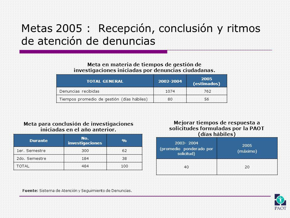 Metas 2005 : Recepción, conclusión y ritmos de atención de denuncias TOTAL GENERAL2002-2004 2005 (estimados) Denuncias recibidas1074 762 Tiempos promedio de gestión (días hábiles)8056 Durante No.