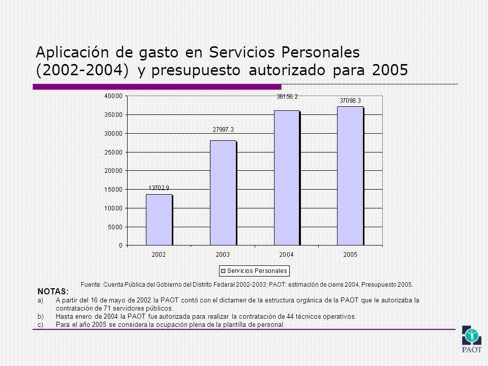 Aplicación de gasto en Servicios Personales (2002-2004) y presupuesto autorizado para 2005 Fuente: Cuenta Pública del Gobierno del Distrito Federal 2002-2003; PAOT: estimación de cierre 2004, Presupuesto 2005.